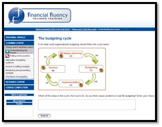 MBW The Budgeting Cycle